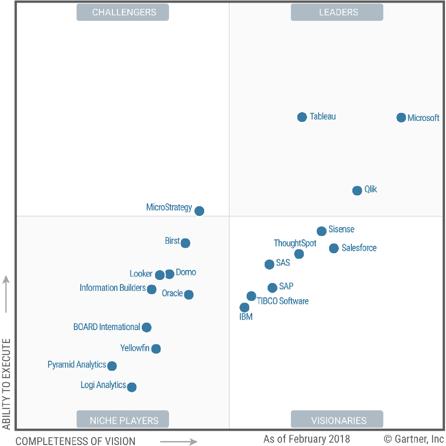 Tableau, once again, recognized by Gartner as Leader in the market